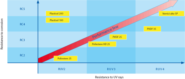Resistance to corrosion and Resistance to UV rays